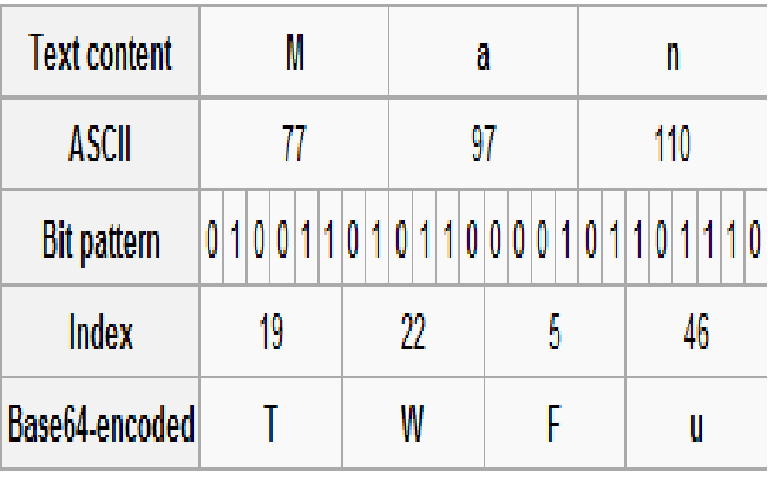 How to convert binary code into alphabets