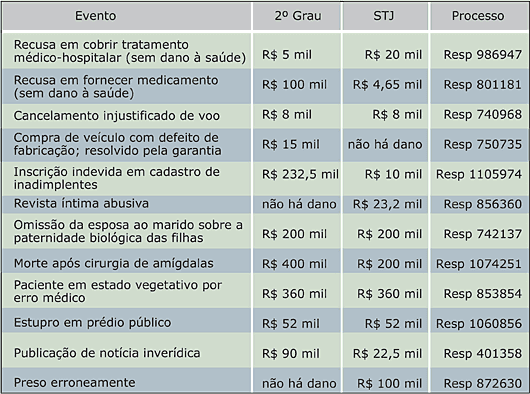 STJ define valor de indenização