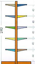 Rak Gondola double 240 cm
