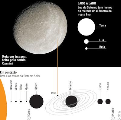 Possibilidade de vida no espaço - Oxigênio em Lua de Saturno