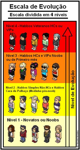 Quartos Legais Para Fazer No Habbo ~ Classificando os Habbos em 4 N?veis B?sicos