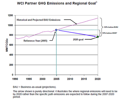 Western climate initiative cap and trade system