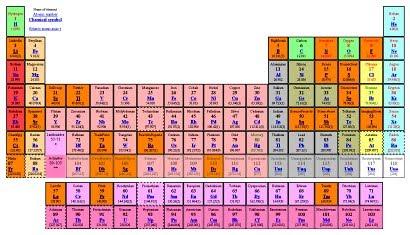 periodic table of david bradley