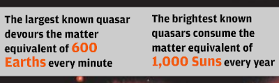 The largest known quasar devours the matter equivalent of 600 Earths every minute; the brightest known quasars consume the equivalent of 1,000 Suns every year