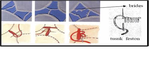 pewarnaan pada gambar desain sulaman richelieu , sama dengan sulaman ...