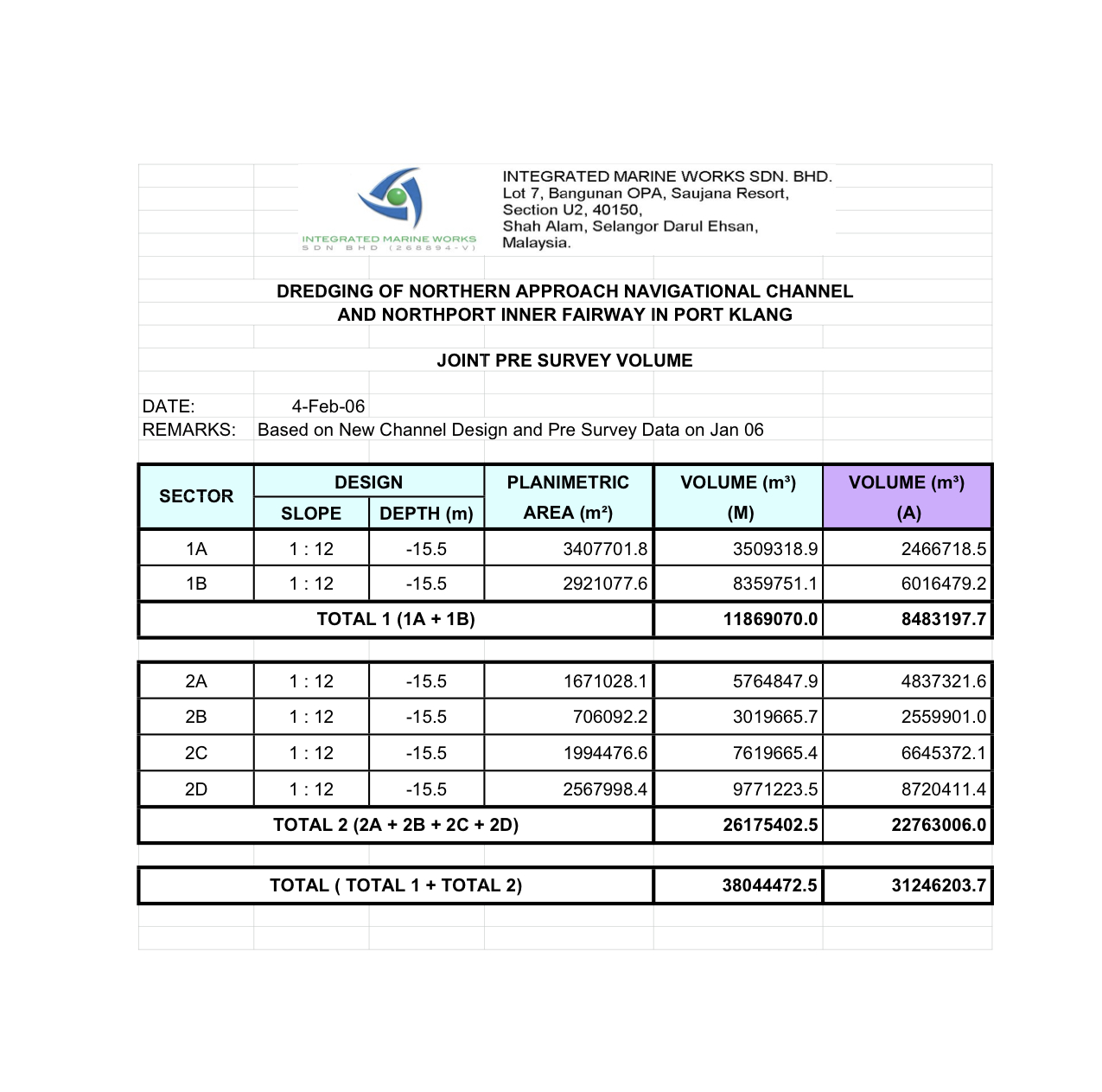 Inai Kiara Sdn Bhd Latest Info Internal Document For VOLUME Mark