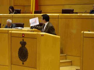 Félix Lavilla en el pleno del Senado mostando gráfico con inversiones en I + D + i
