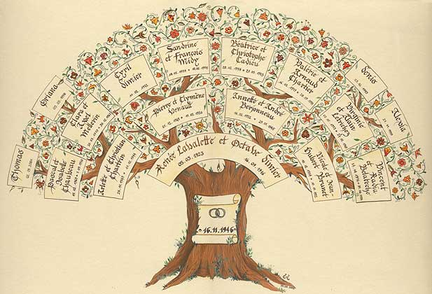 La nouvelle elo se 12 nov 2010 - Fabriquer un arbre genealogique original ...