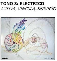 LOS 13 TONOS GALÁCTICOS DE LA CREACIÓN