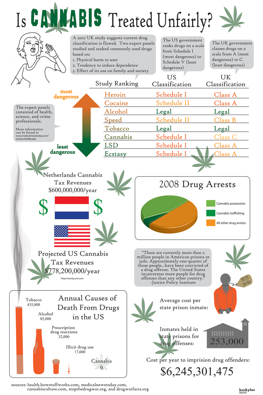 comparing the benefits and negatives of drug legalization and decriminalization What are the strongest arguments for legalization/decriminalization of the negative impacts of drug use against and the benefits of legalization.