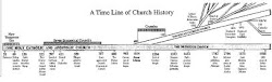A Timeline of Church History