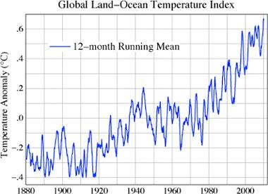 Gráfico do aumento da temperatura dos aceanos nos últimos 120 anos