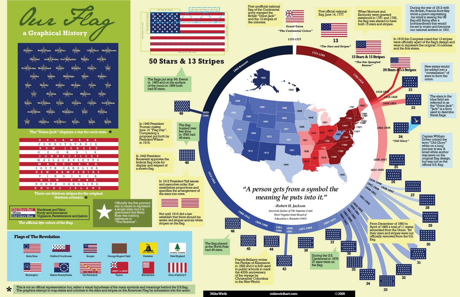 Beautiful lies infographics inspirations american flag for History of american flags