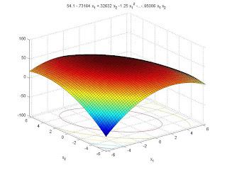 Response surface of Hardness – Shore D vs. X1, X2