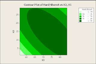 Contour Plot of Hardness – Shore A vs. X1, X2