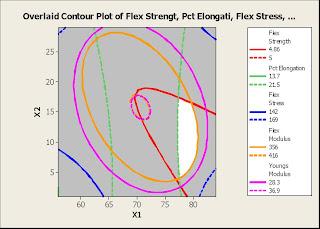 Overlaid contour Plot of Flexural Properties