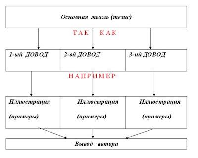 Схема текста-рассуждения.
