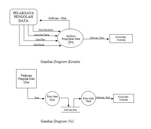 Rekayasa perangkat lunak 2009 diagram konteks ccuart Images