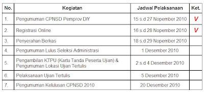 jadwal penerimaan cpns pemerintah provinsi diy