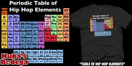 Periodic Table of Hip Hop elements