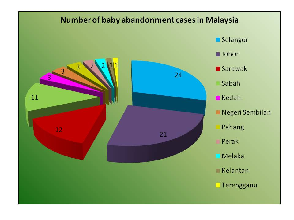 effect of baby dumping What is baby dumping who are perpetrators of the baby dumping what are the causes of baby dumping what are the effect of baby dumping (generally.
