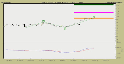 Express Scripts Stock Chart