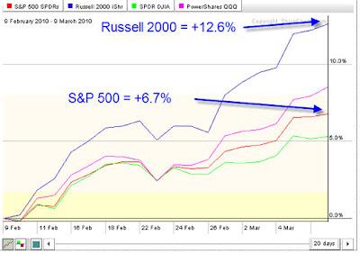 S&P500 Russell2000 DJIA QQQ Chart
