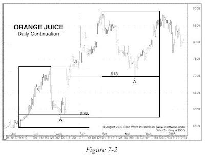 Orange Juice Chart