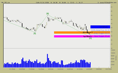Stock Chart TYC