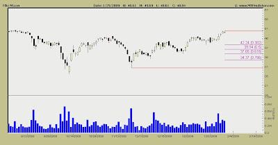 Nustar Stock Chart