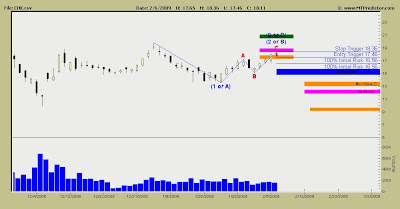 Chesapeake Energy Stock Chart
