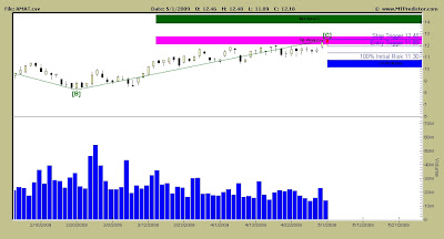 Applied Materials Stock Chart