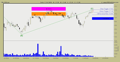 Shaw Communications Stock Chart