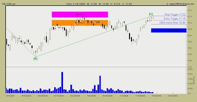 Shaw Communications Stock Chart