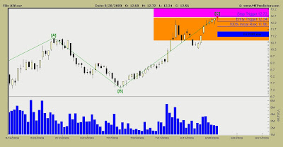 Apartment Investment and Management Stock Chart