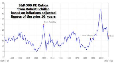 S&P500 PE Ratios