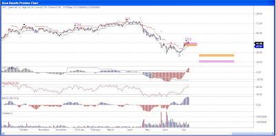 Anadarko Stock Chart