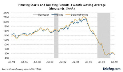 USA Housing Starts Building Permits