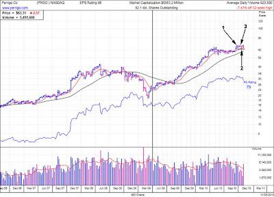 Perrigo Stock Chart