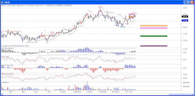 Focus Media China Stock Chart