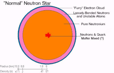 Normal Neutron Star