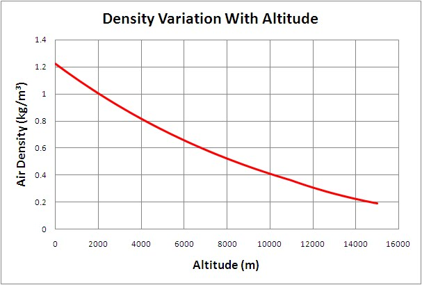 Ron George Wind Altitude Effects On Power To Weight Ratio - Altitude here