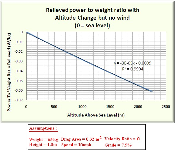Ron George Wind Altitude Effects On Power To Weight Ratio - Altitude and height