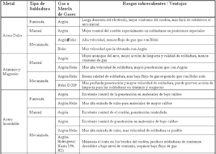 TABLA PARA SELECCIONAR EL GAS SEGÚN EL PROCESO Y METAL A SER APLICADO