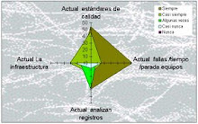 Gráfico Radial