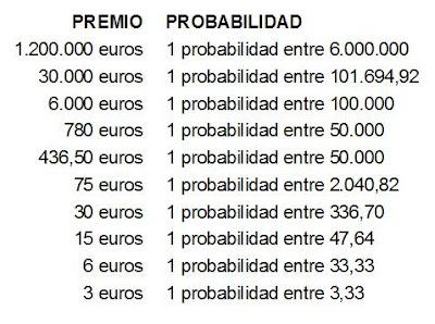 loteria probabilidad: