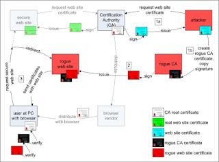 MD5コリジョンでインチキ認証局は作れる