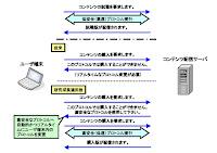 セキュリティプロトコルを動的に生成する技術