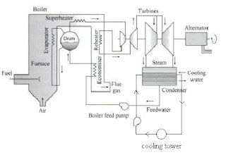thermal power plant layout all about wiring diagram rh allwiring blogspot com Head Generator Wiring-Diagram solar power plant wiring diagram