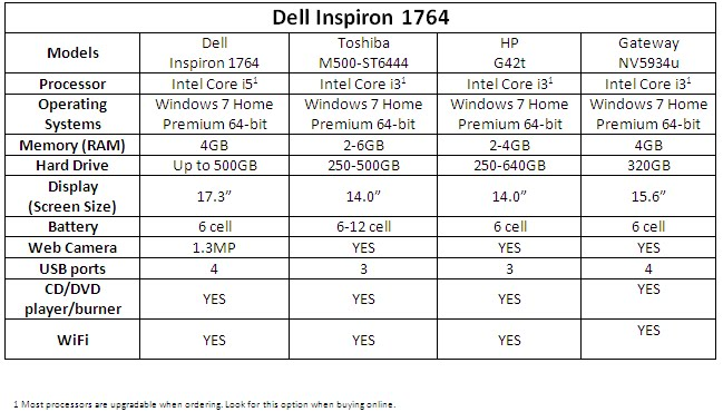 dell reviews laptops